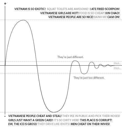 Vietnam Over Time